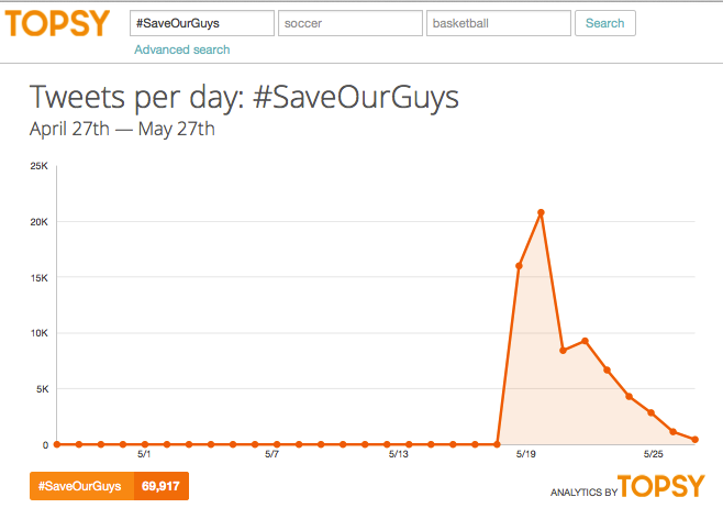70 000 save our guys
